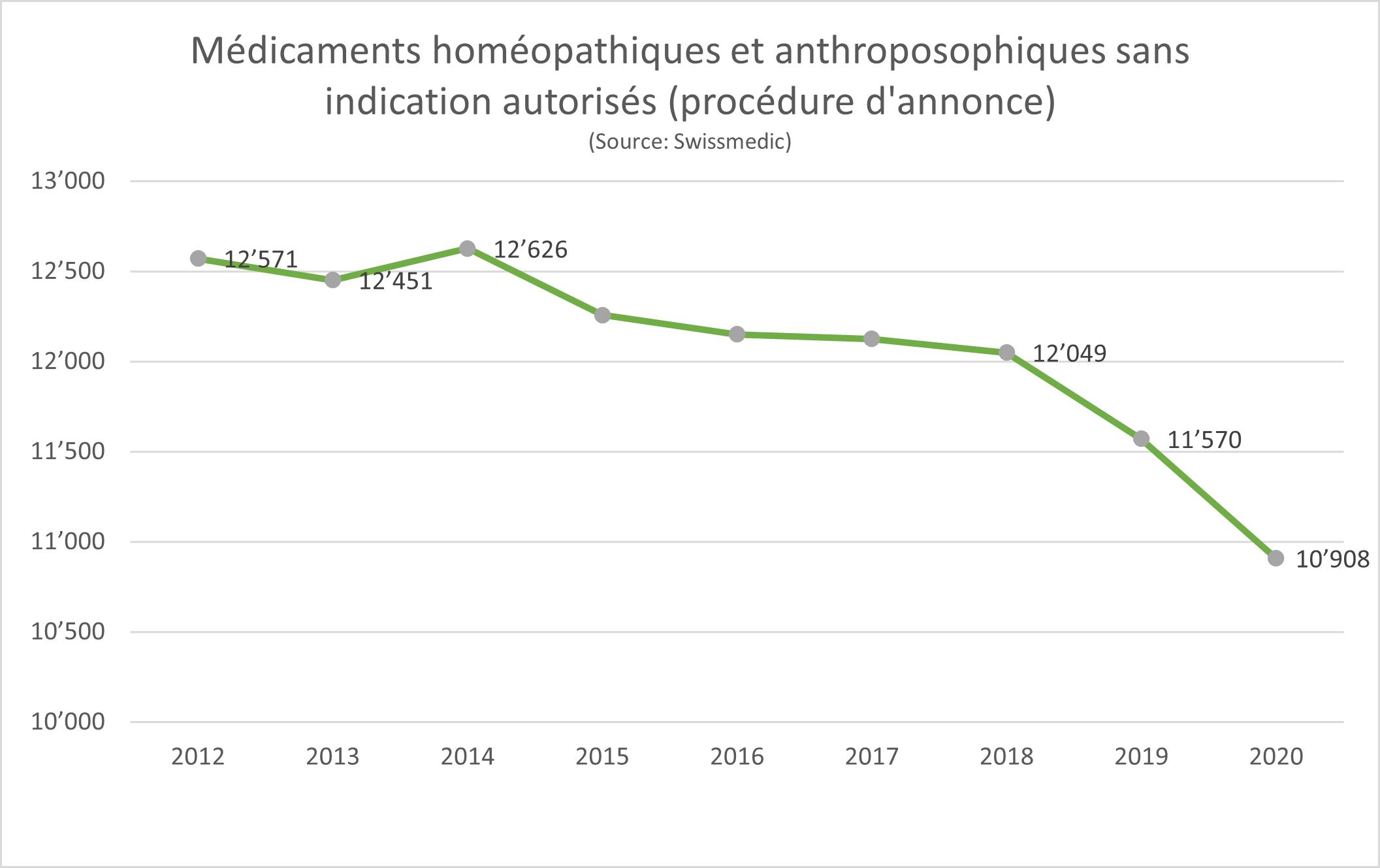 Médicaments homéopathiques et anthroposophiques sans indication autorisés (procédure d'annonce)